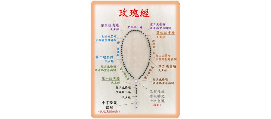 玫瑰經(繁)_pdf